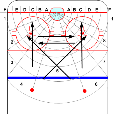 Formation Of Offensive Tactical Principles Elite Hockey Shooters